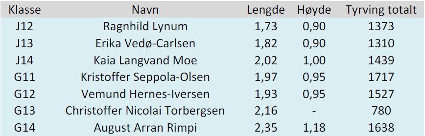 https://hind.klubb.nif.no/nyheter/VedleggNyheter/Klubbmestre%20hopp%20u%20tillop%20IK%20Hind%202019-04-10.JPG