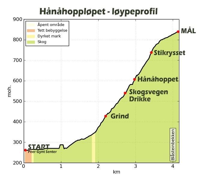 Hånåhoppløpet-løpyeprofil.jpg