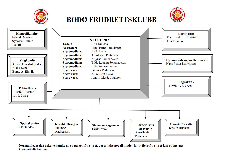 Bodø Friidretts organisasjonstablå for 2021 - Klikk for å laste ned